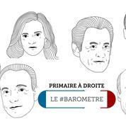 Le #baromètre Twitter de la primaire : Fillon talonne Juppé, Sarkozy à son plus haut