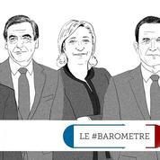 Le #baromètre de la présidentielle: les costumes de Fillon agitent les réseaux sociaux