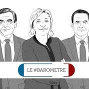 Le #baromètre de la présidentielle : Macron fait parler de lui... pas toujours en bien