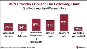 Certains VPN enregistrent des fichiers contenant des informations sur leurs utilisateurs.