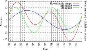 L'équation du temps est la somme des retards et des avances liés à l'ellipcicité de la trajectoire de la Terre et de son obliquité (inclinaison de son axe).