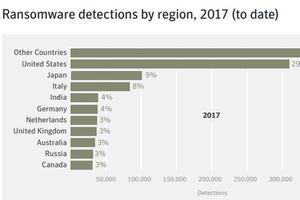 Les détections de rançongiciels pays par pays. La France arrive 14ème. (Symantec)