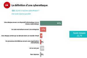 Question sur la cybersécurité