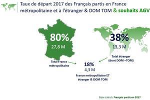 80% des Français partis en 2017 ont choisi de changer d'air dans le pays.