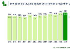 64 % des Français sont partis en vacances en 2017, un record.