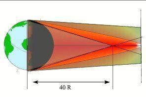 R désigne le rayon de la Terre. La Lune se situe à environ 200 rayons terrestres de nous.