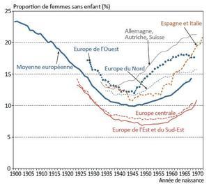 Evolution du taux d'infécondité par grande région et pour l'ensemble de l'Europe ( <a href=