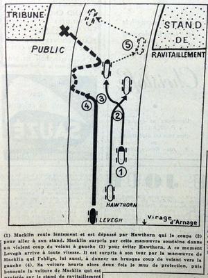 Schéma de l'accident paru en Une du Figaro le 13 juin 1955.