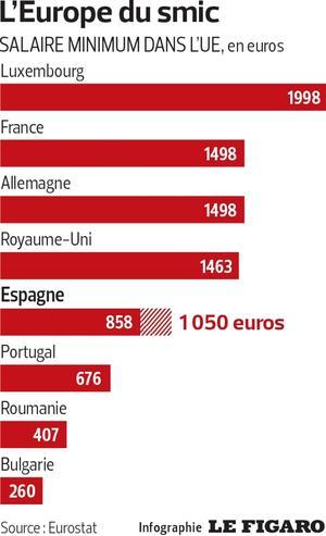 Malgre Une Hausse De 22 Le Smic Espagnol Encore Inferieur A La France