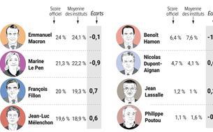 Les sondages: quelle histoire, quelle fiabilité, quel impact?
