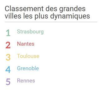 Classement Les Centres Villes Les Plus Dynamiques