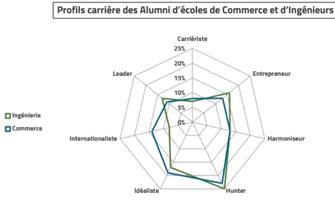 Profils carrière des Alumni