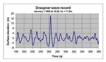 Enregistrement de la vague de Draupner, qui a déferlé sur la plate-forme pétrolière éponyme le 1er janvier 1995.