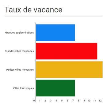 Le taux de vacance moyen de chaque type de villes étudiées en 2015. Source: Procos