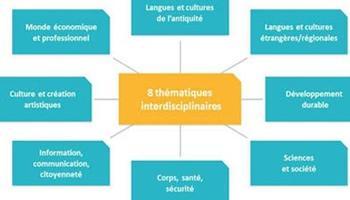 Les différents EPI proposés. Source: Ministère de l'Education Nationale