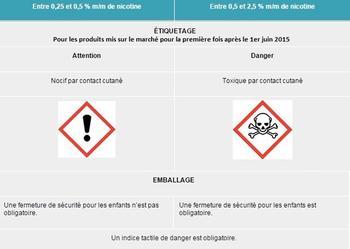 Etiquetage et emballage pour les liquides de recharge mis sur le marché pour la première fois après le 1er juin 2015.