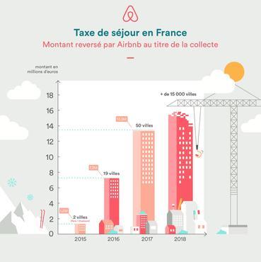 Reversement de la taxe de séjour en France - Infographie Airbnb
