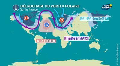 Un affaiblissement du jet stream observé en 2017 avec l'incursion de deux vortex polaires, en Europe et en Amérique du nord.