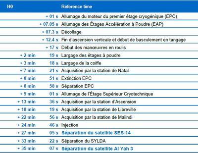 Chronologie prévue pour le vol VA241 d'Ariane 5.