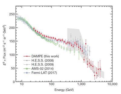 En rouge, la courbe établie grâce aux résultats de DAMPE. En gris celle de l'expérience HESS. Et en vert, celle du détecteur AMS.
