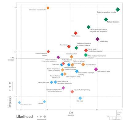Carte des risques pour 2018 par impact et probabilité