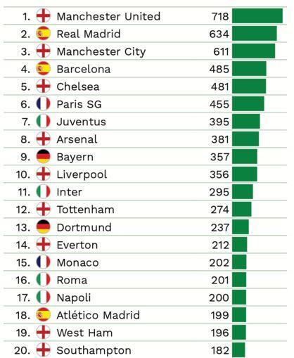 Le Top 20 des clubs ayant dépensé le plus en indemnités de transfert pour composer leur effectif actuel selon l'Observatoire du football CIES.