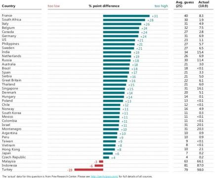 Le pourcentage de musulmans estimé en 2020