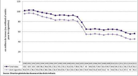 Evolution de la vente de tabac depuis 1990 / Source: <a href=