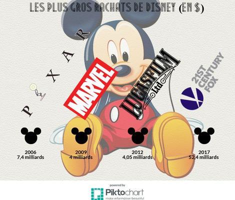 Les importants rachats opérés par Disney ces dernières années.