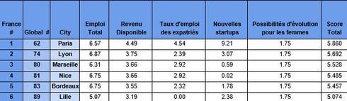 Classement de l'attractivité des villes françaises