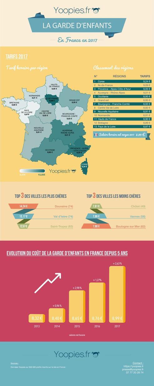 Résultats de l'étude Yoopies sur les tarifs de garde d'enfants
