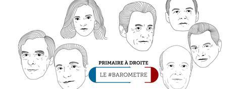 Le #baromètre de la primaire : Le Maire rechute, Juppé en légère hausse