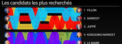 Débat de la primaire à droite : voici les candidats les plus recherchés par les internautes