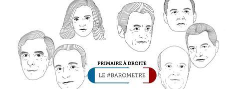 Le #baromètre Twitter de la primaire : l'élimination de Sarkozy, temps fort de la soirée