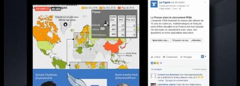 Pour les internautes, «ce classement PISA est une vaste fumisterie»