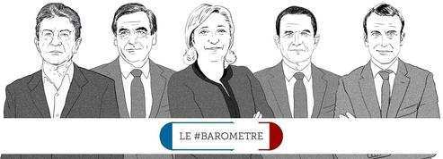 Le #baromètre de la présidentielle : la charge de Poutou contre Fillon fait parler