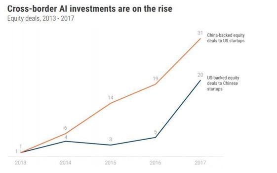 Investissements étrangers dans le domaine de l'IA (en millions de dollars)