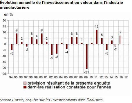 Évolution de l'investissement des entreprises depuis 1994