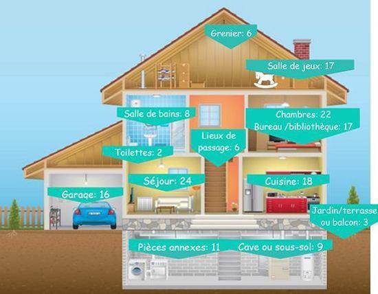 Les maisons disposent en moyenne de 118 appareils électriques ou électroniques.