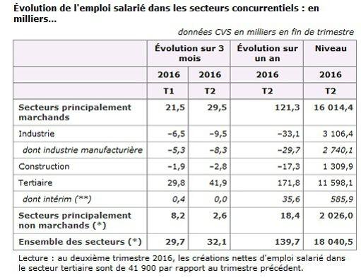 Source: Insee