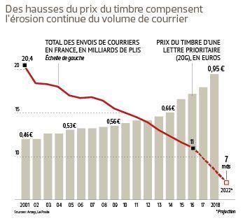 Crédit Le Figaro