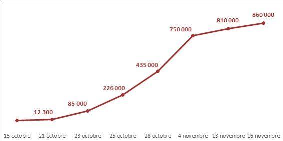 L'évolution du nombre de signatures à la pétition lancée par Priscillia Ludosky sur Change.org
