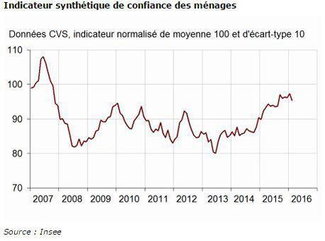 Évolution de l'indicateur de confiance des ménages depuis 2007