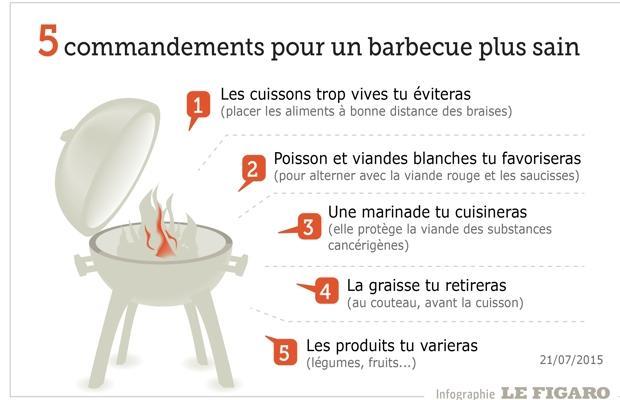barbecue sain