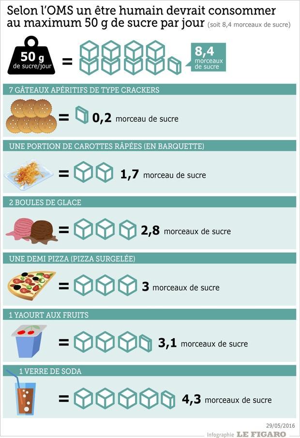c8291a30836be8 Quelle quantité de sucre se cache dans ce que vous mangez ?