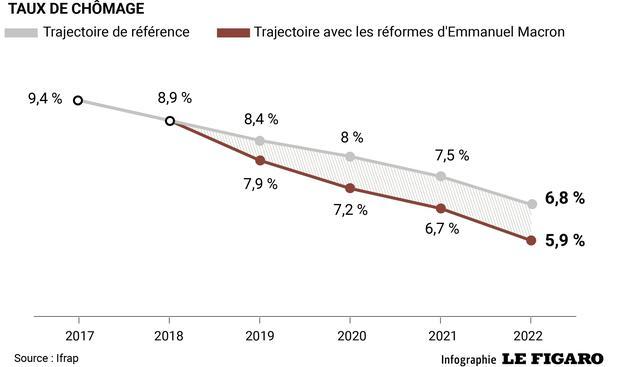 96b28099c52 L iFRAP estime que les mesures d Emmanuel Macron permettront d atteindre un