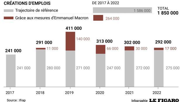 4dd4b91b2f0 L iFRAP estime que les mesures d Emmanuel Macron permettront d atteindre un  taux de chômage de 5