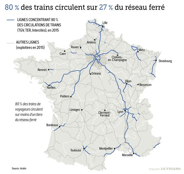 Un tiers du réseau ferré français concentre la majorité des trains et des voyageurs.