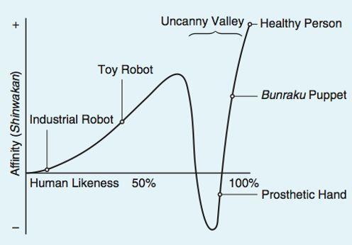 La courbe de la «vallée de l'étrange»