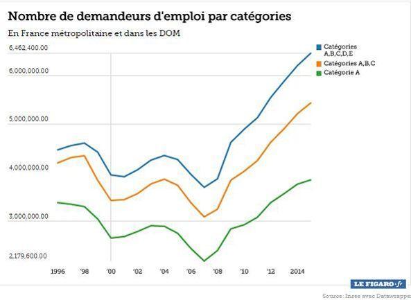 La France Compte Desormais Plus De 2 5 Millions De Foyers Au Rsa